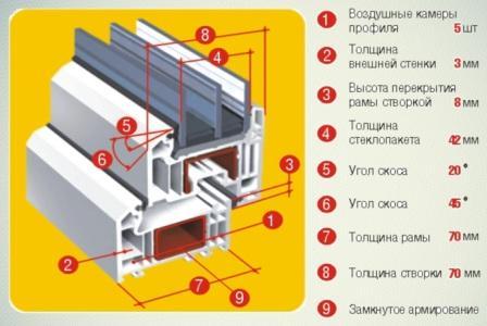Оконный профиль Киев