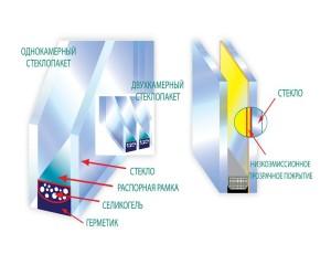Купить стеклопакеты Киев